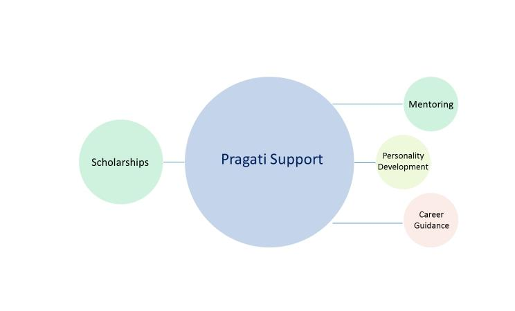 pragati-education-foundation-our-story-01